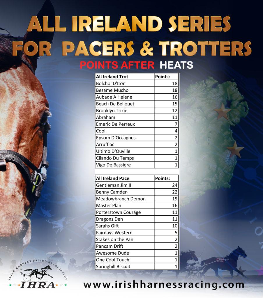 All Ireland Series update